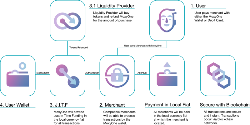 What are liquidity providers