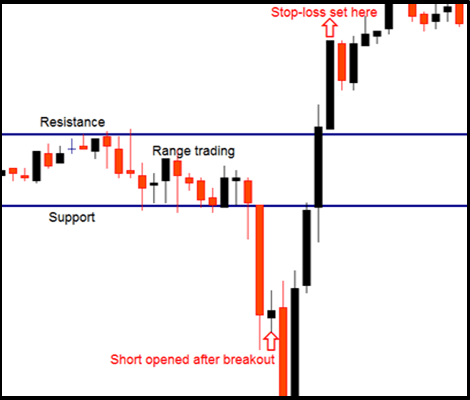Ability to apply Stop Order in Forex trading